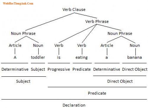 Dissertation Phrases